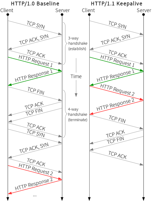 HTTP/1.0 vs. HTTP/1.1 keepalive