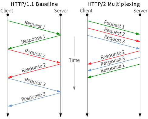 HTTP/1.1 vs. HTTP/2 multiplexing